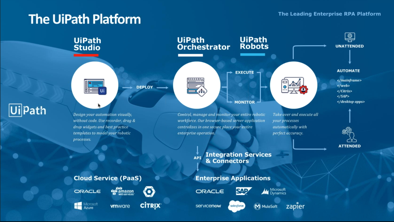 UiPath RPA Solution