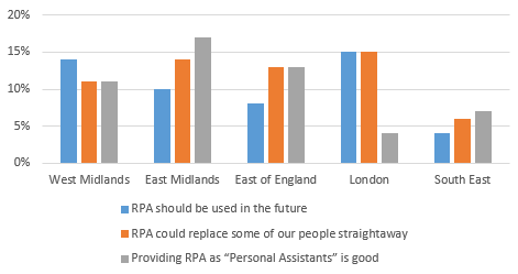 Impact of RPA for SMEs
