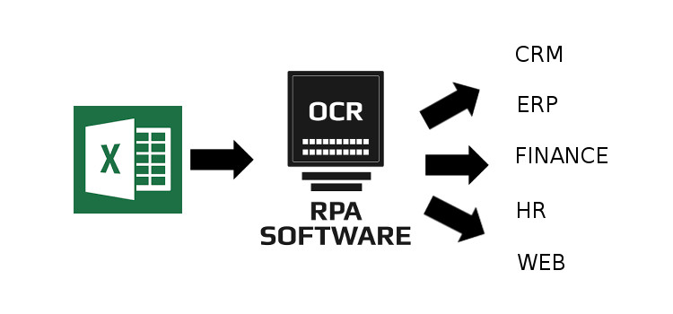 Excel processed by RPA